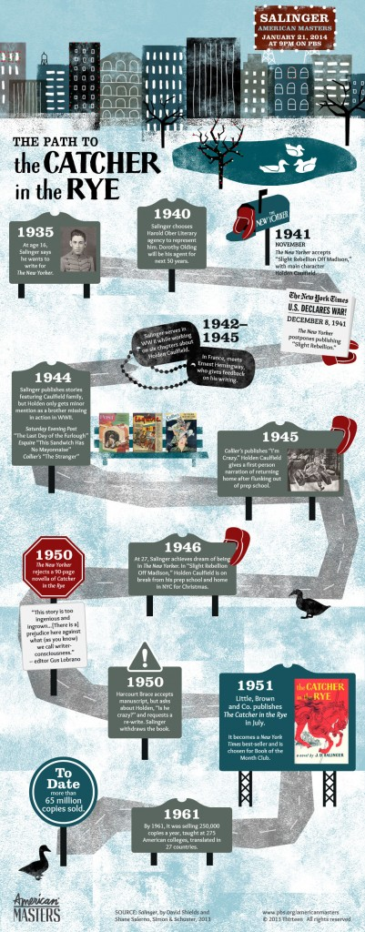 Path-to-Catcher-in-the-Rye-Infographic-PreBroadcast-668